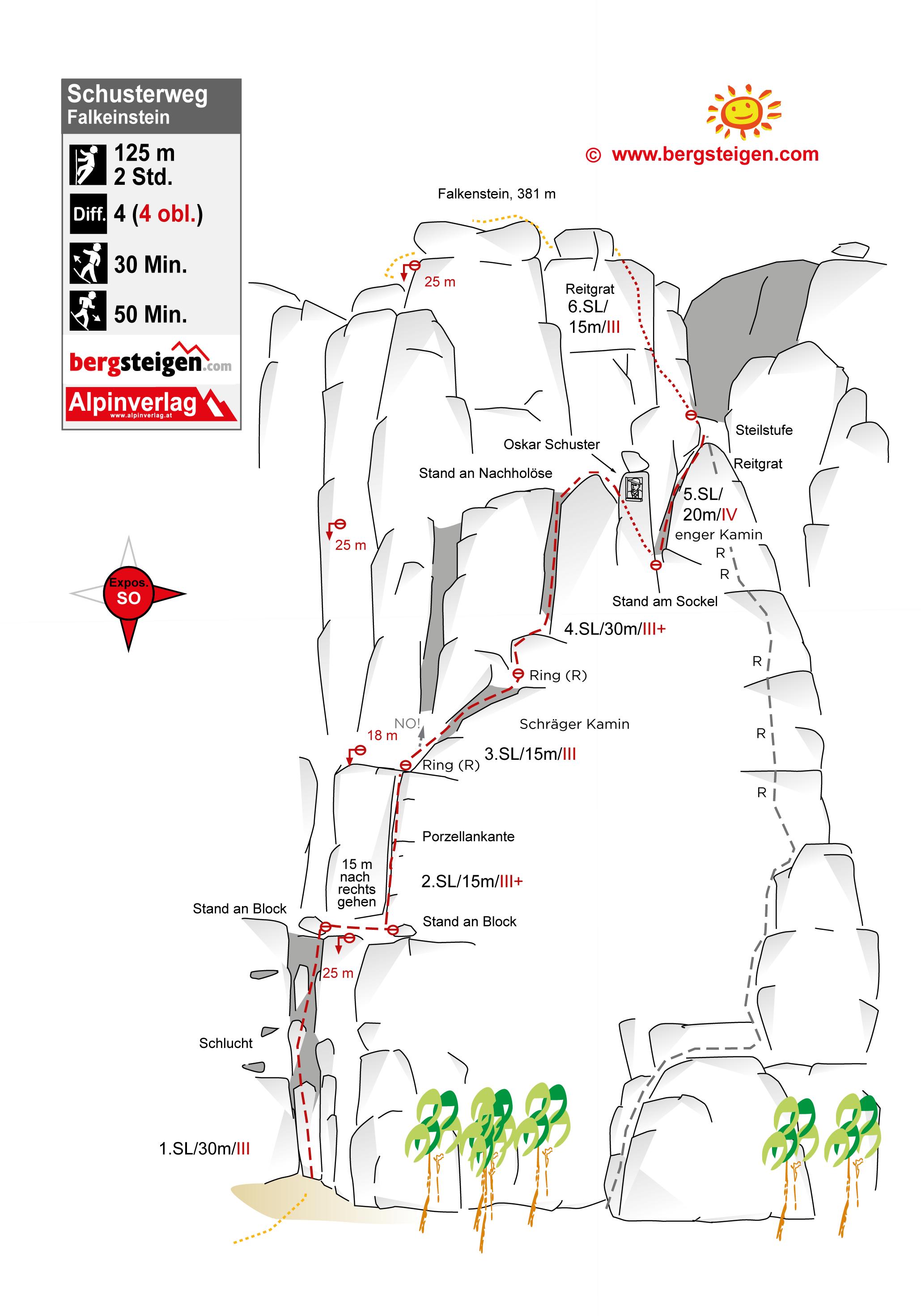 Klettern Falkenstein